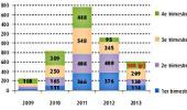 France's solar PV market falls 45% to 613 MW in 2013