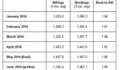 N. American semicon equipment industry posts June 2014 book-to-bill ratio of 1.09