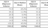 IDC: Global smartphone market grew 23% in 2Q14